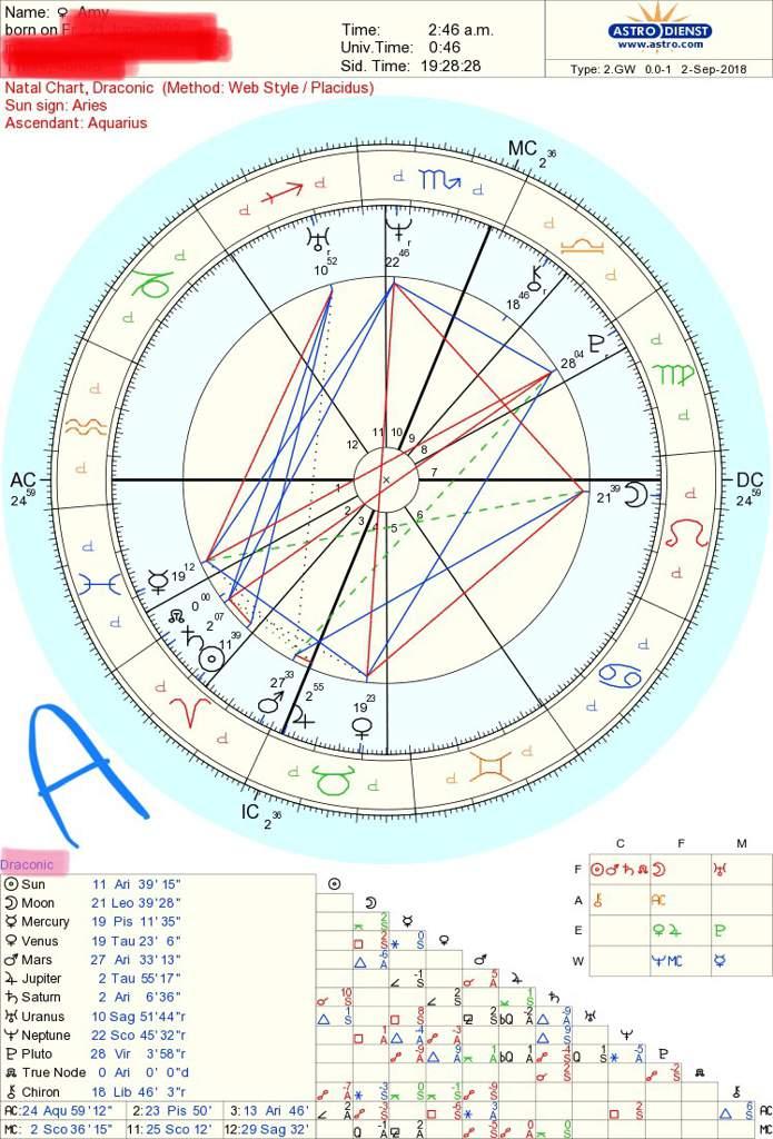Draconic Chart?   Zodiac Amino