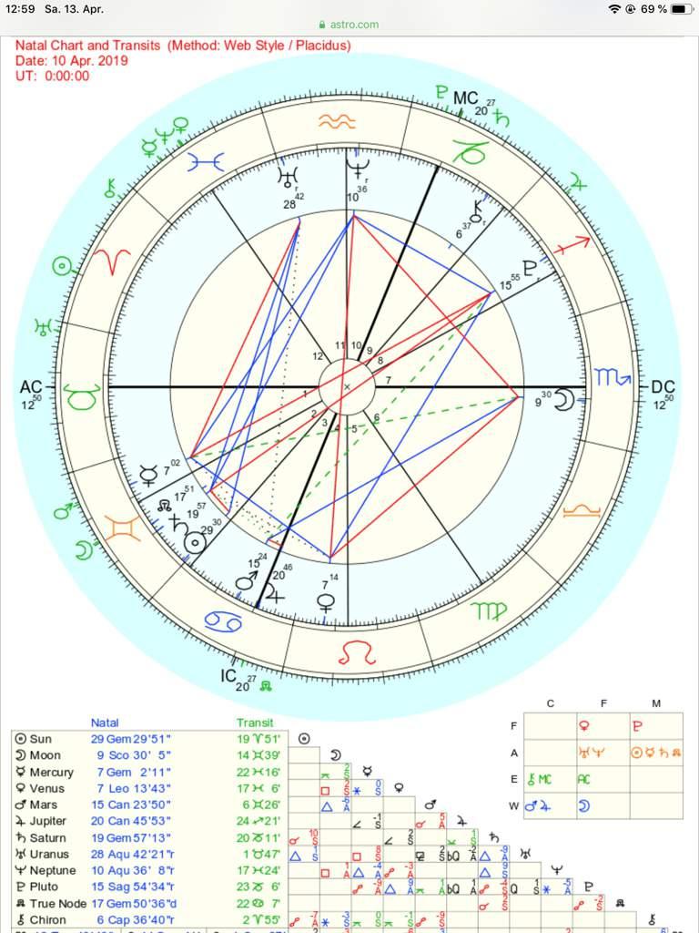 Draconic Chart? | Zodiac Amino