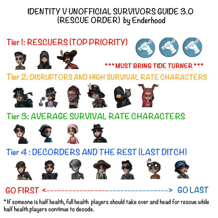 Identity v hunter tier list