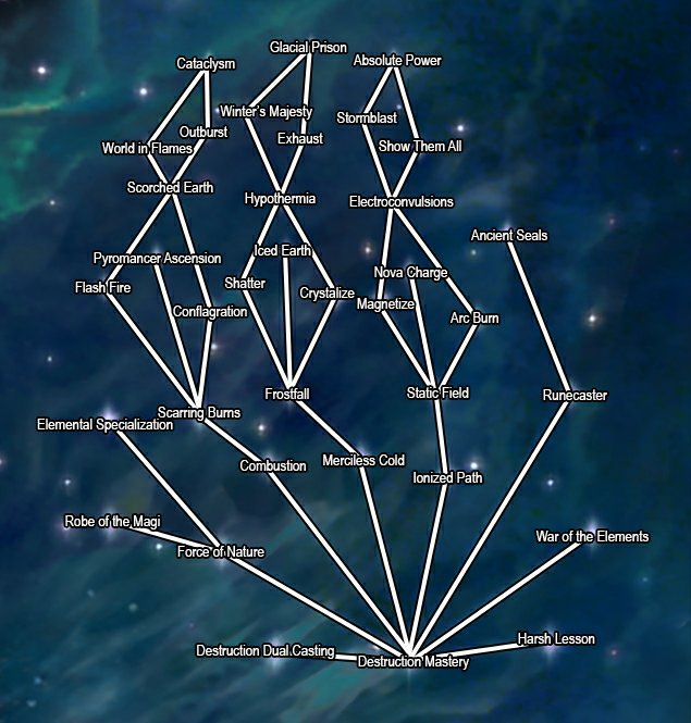 Análise de Mod: Ordinator Perks Of Skyrim | The Elder