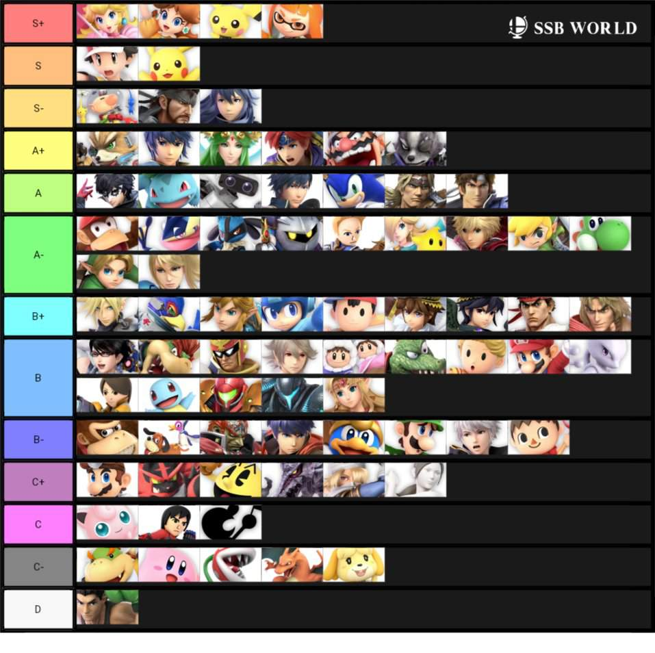 Super Smash Bros Ultimate Tier List 3 0 0 Smash Amino