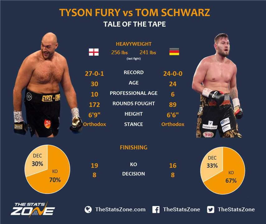 Tyson Fury Vs Tom Schwarz Lineal Heavyweight Championship