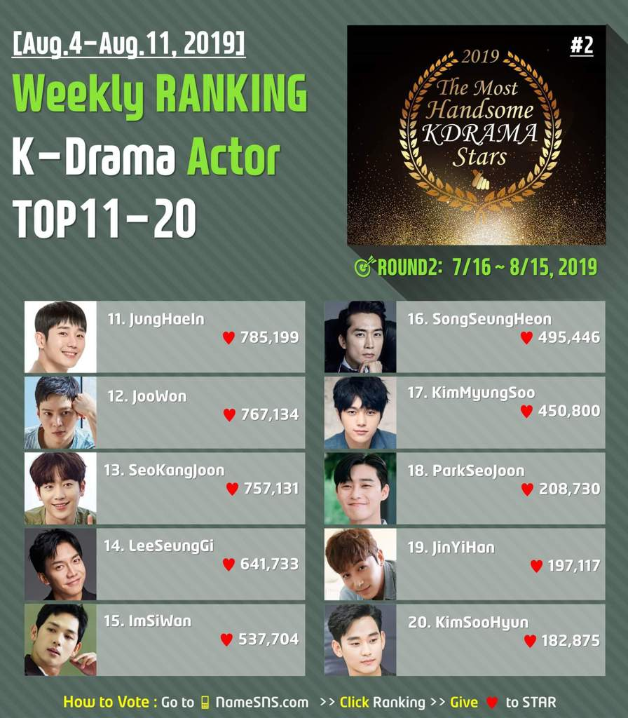 📅 Aug 4 - 11, 2019 #Weekly_Ranking 🏆Best #KDrama Actor TOP