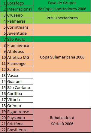 E Se O Brasileirao Fosse Mata Mata 03 2005 So Futebol Amino